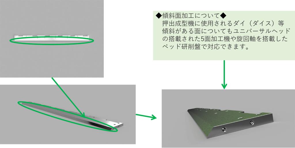 傾斜がある面についてもユニバーサルヘッド  の搭載された5面加工機や旋回軸を搭載した    ベッド研削盤で対応できます。